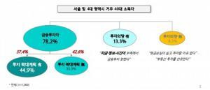 40 대 금융 자산의 58 %가 예금 … 주식 등 금융 투자의 24 %